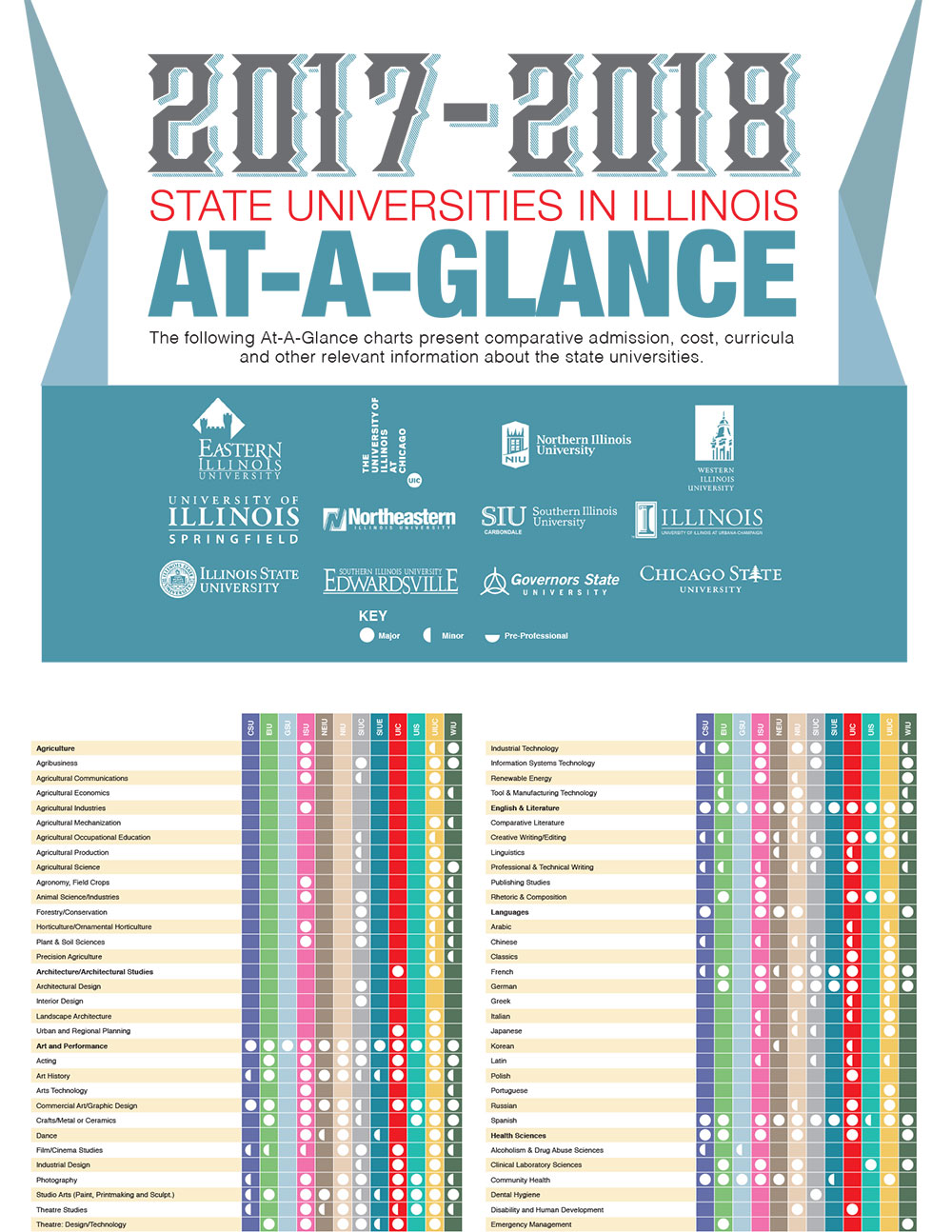 State Universities in Illinois At a Glance 2017-2018